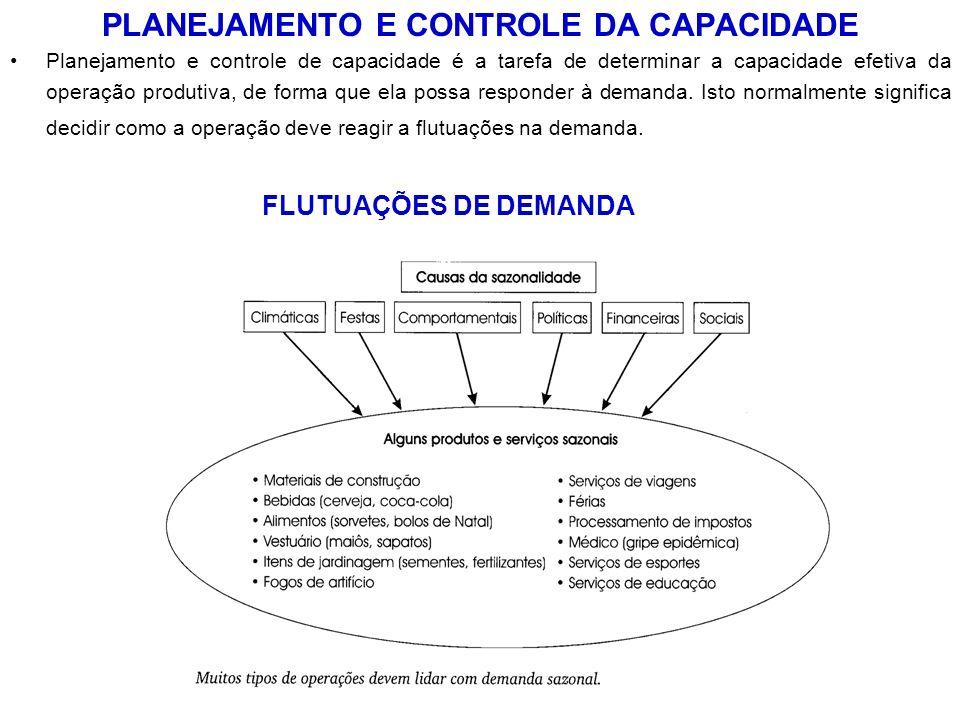 PLANEJAMENTO E CONTROLE DA CAPACIDADE