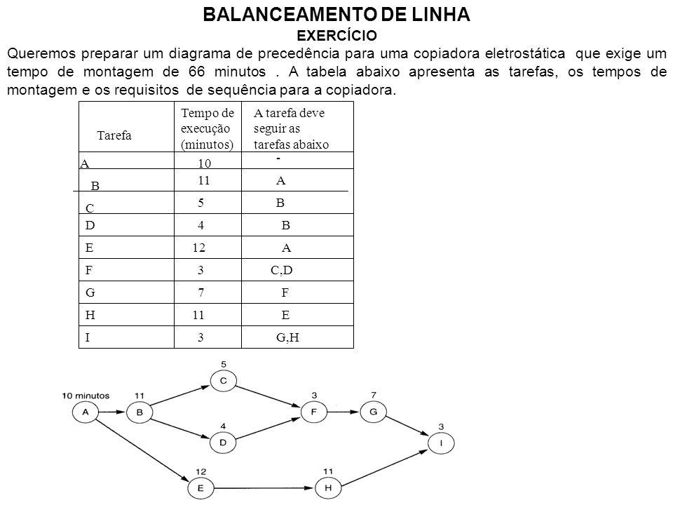 BALANCEAMENTO DE LINHA