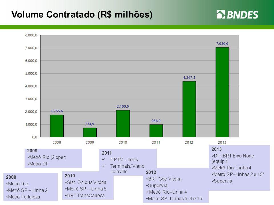 Volume Contratado (R$ milhões)