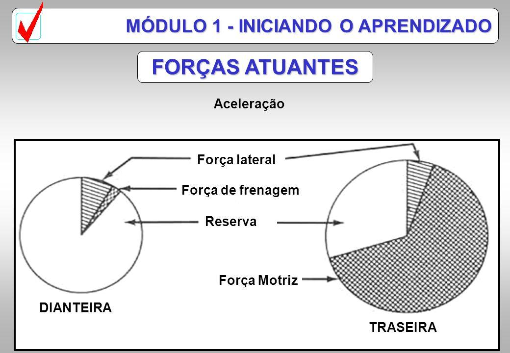 FORÇAS ATUANTES MÓDULO 1 - INICIANDO O APRENDIZADO Aceleração