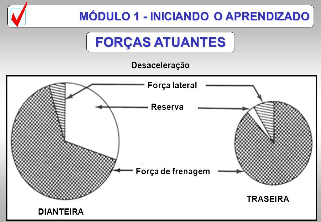 FORÇAS ATUANTES MÓDULO 1 - INICIANDO O APRENDIZADO Desaceleração