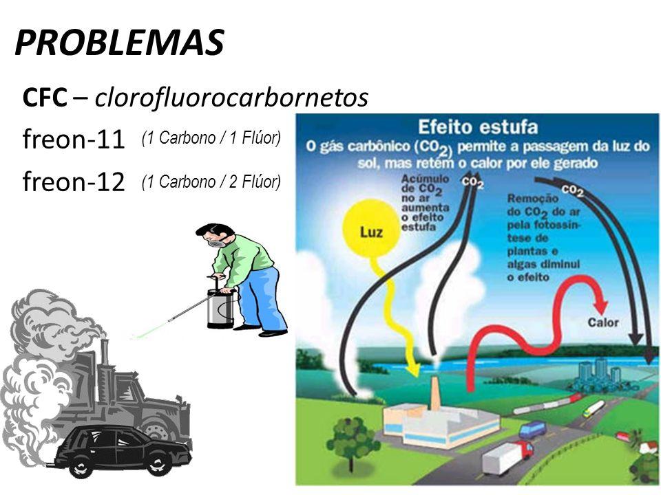 PROBLEMAS CFC – clorofluorocarbornetos freon-11 freon-12