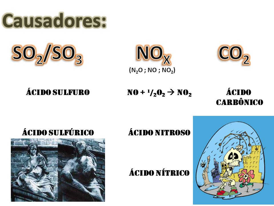 Causadores: SO2/SO3 NOX CO2