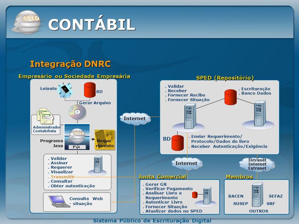 CONTÁBIL Integração DNRC Empresário ou Sociedade Empresária