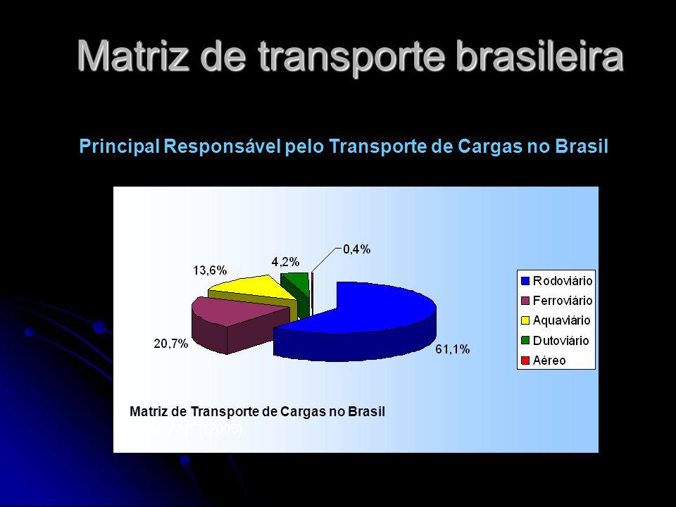 Matriz de transporte brasileira