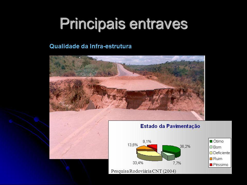 Principais entraves Qualidade da Infra-estrutura