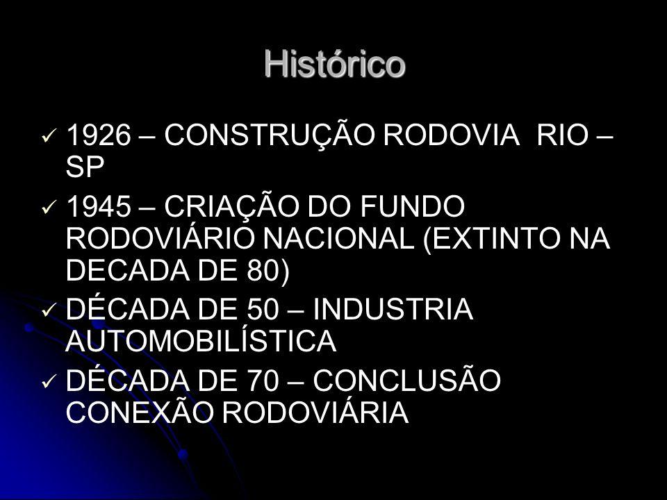 Histórico 1926 – CONSTRUÇÃO RODOVIA RIO – SP