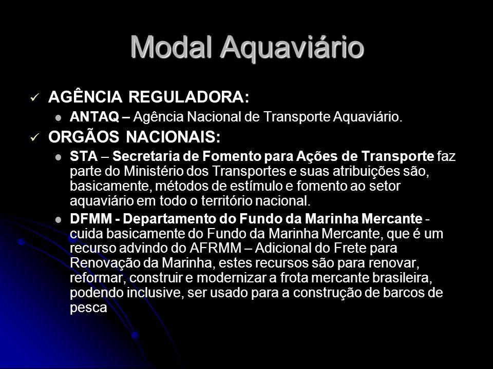 Modal Aquaviário AGÊNCIA REGULADORA: ORGÃOS NACIONAIS: