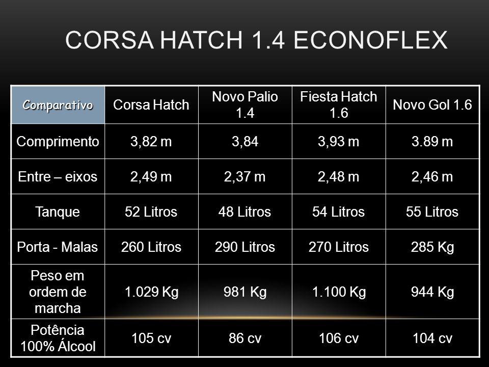 Corsa Hatch 1.4 EconoFlex Corsa Hatch Novo Palio 1.4 Fiesta Hatch 1.6