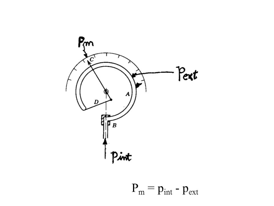 Pm = pint - pext