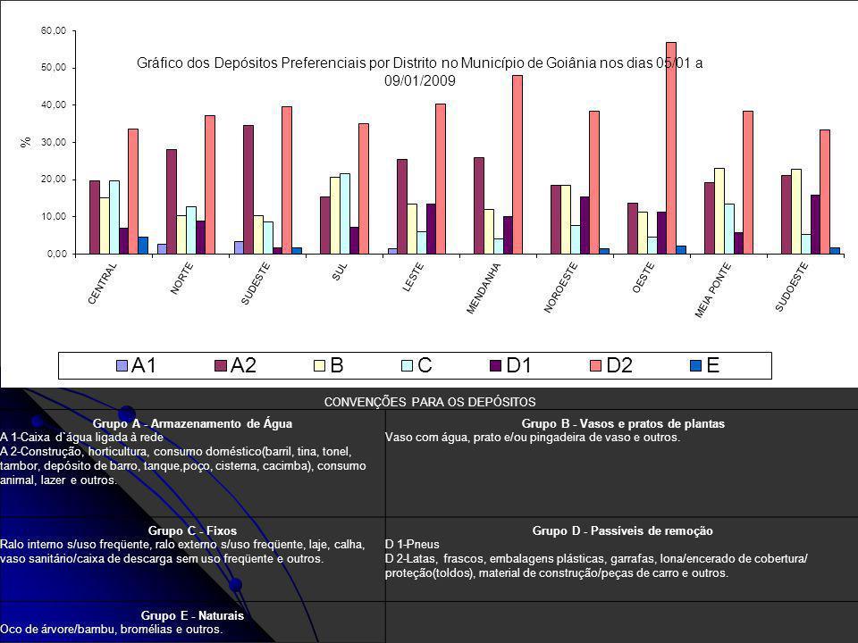 Gráfico dos Depósitos Preferenciais por Distrito no Município de Goiânia nos dias 05/01 a 09/01/2009