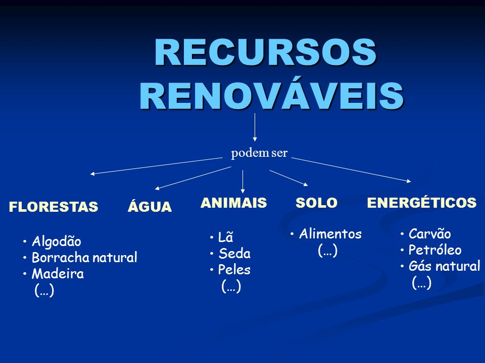 RECURSOS RENOVÁVEIS podem ser ANIMAIS SOLO ENERGÉTICOS FLORESTAS ÁGUA