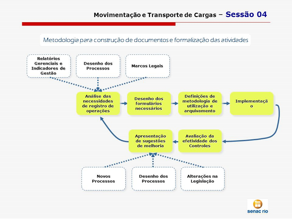 Movimentação e Transporte de Cargas – Sessão 04