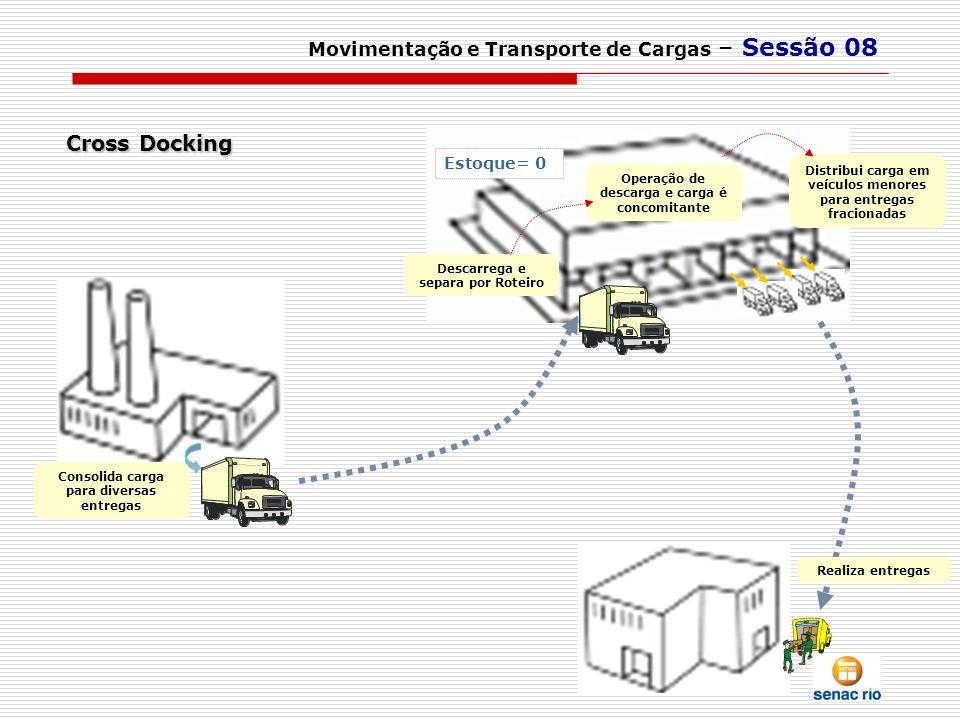 Cross Docking Movimentação e Transporte de Cargas – Sessão 08