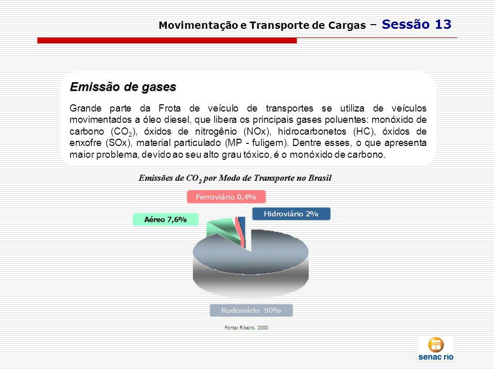 Emissão de gases Movimentação e Transporte de Cargas – Sessão 13