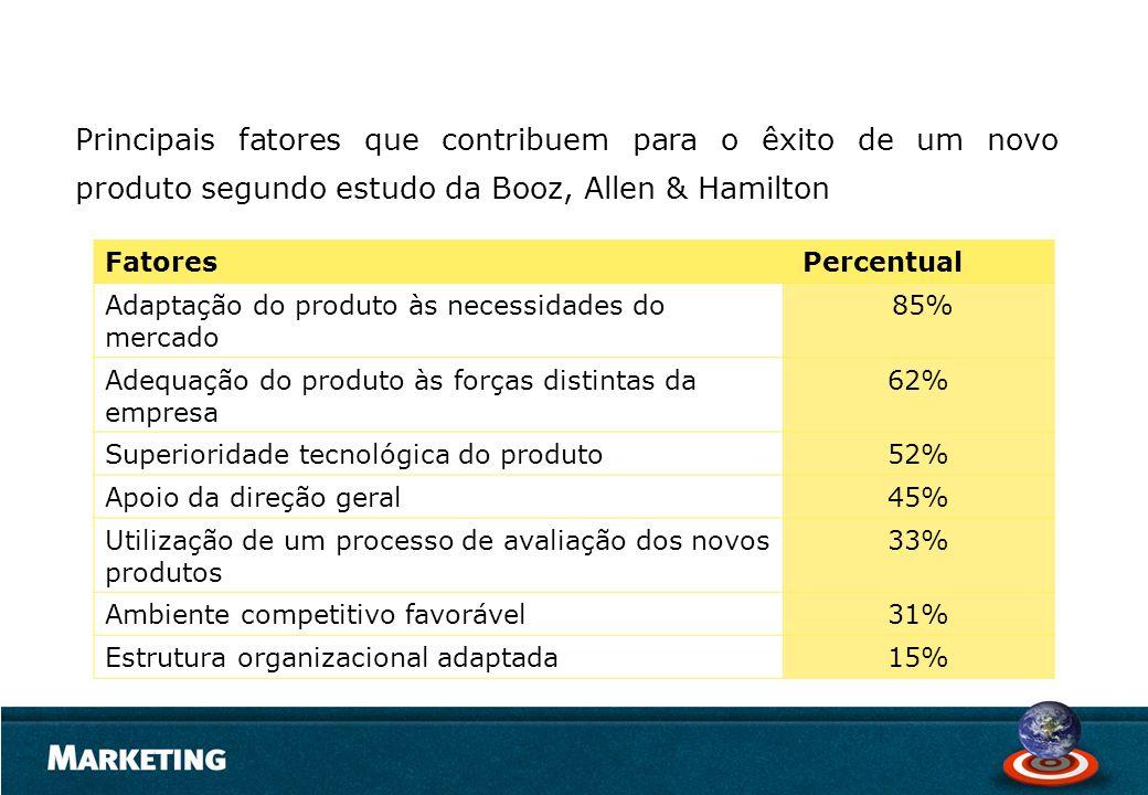 Principais fatores que contribuem para o êxito de um novo produto segundo estudo da Booz, Allen & Hamilton