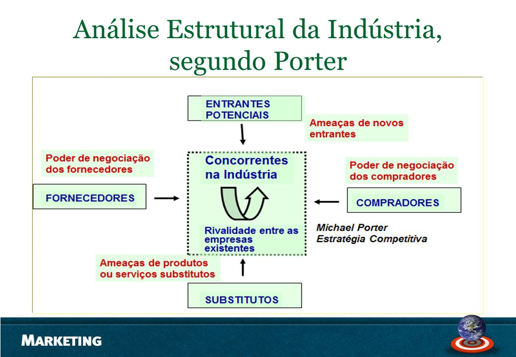 Análise Estrutural da Indústria, segundo Porter