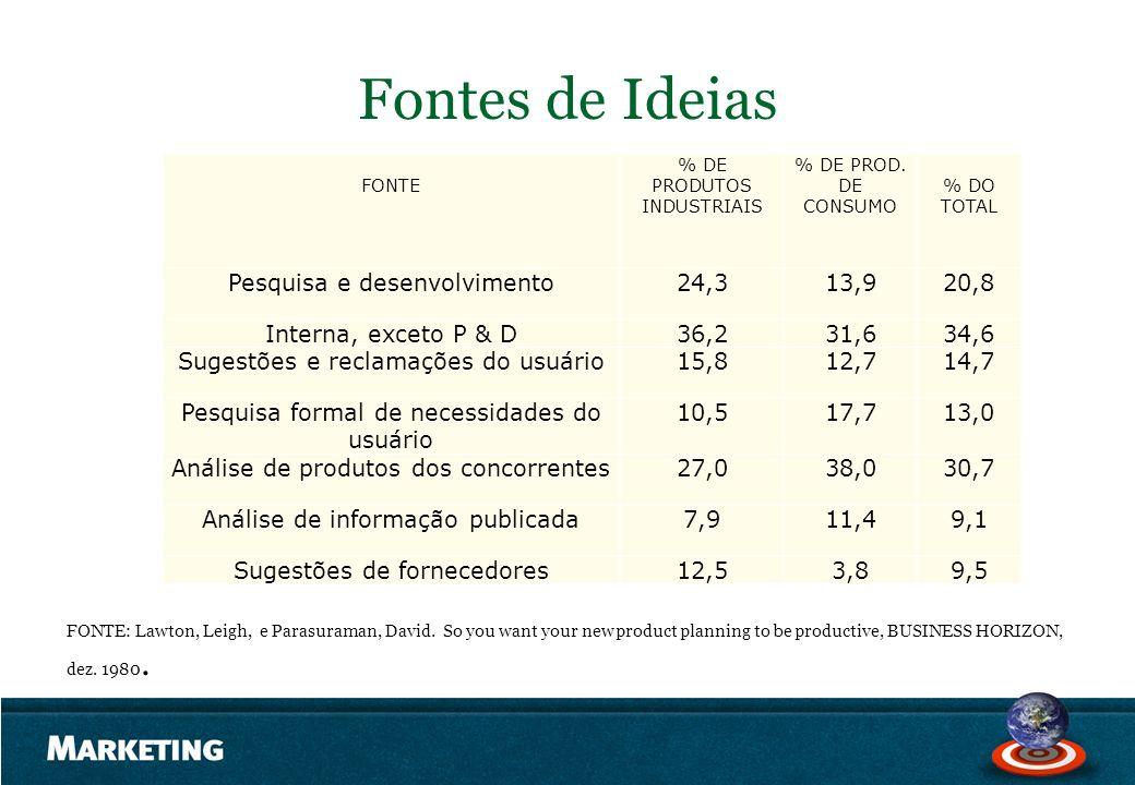 Fontes de Ideias Pesquisa e desenvolvimento 24,3 13,9 20,8