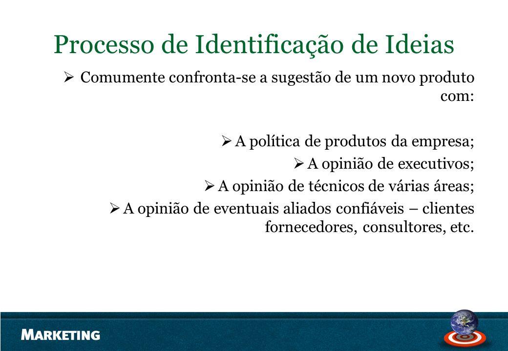 Processo de Identificação de Ideias