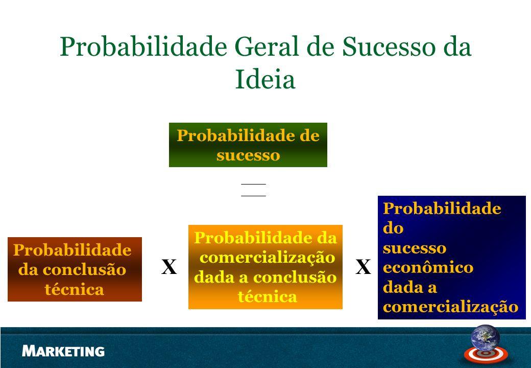 Probabilidade Geral de Sucesso da Ideia