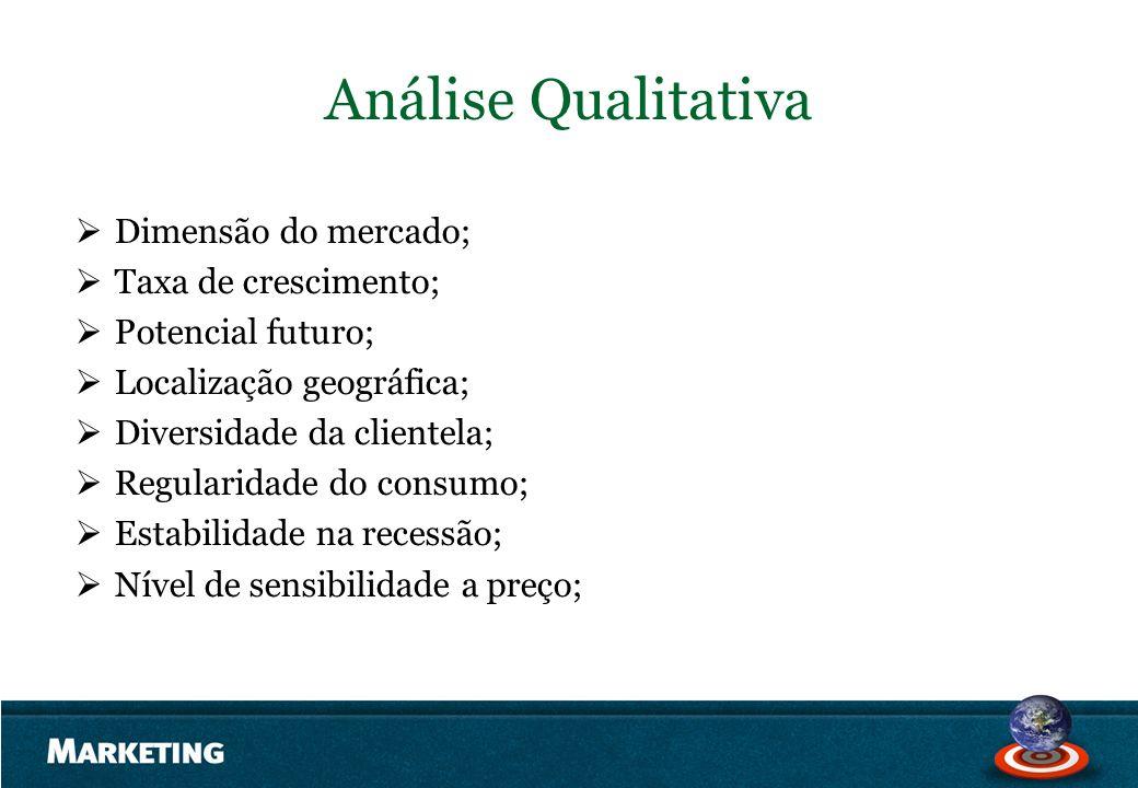 Análise Qualitativa Dimensão do mercado; Taxa de crescimento;