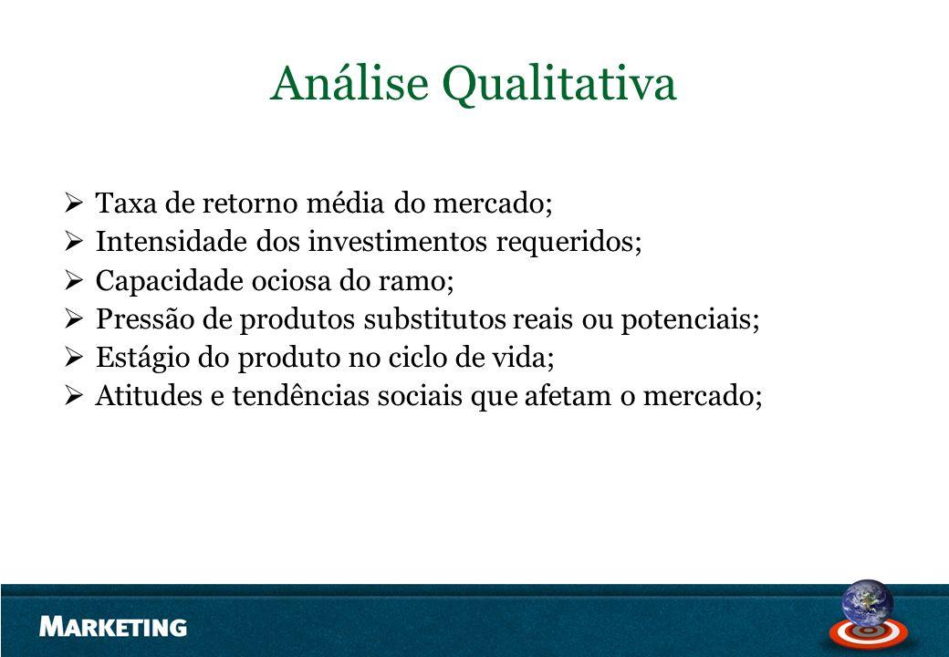 Análise Qualitativa Taxa de retorno média do mercado;