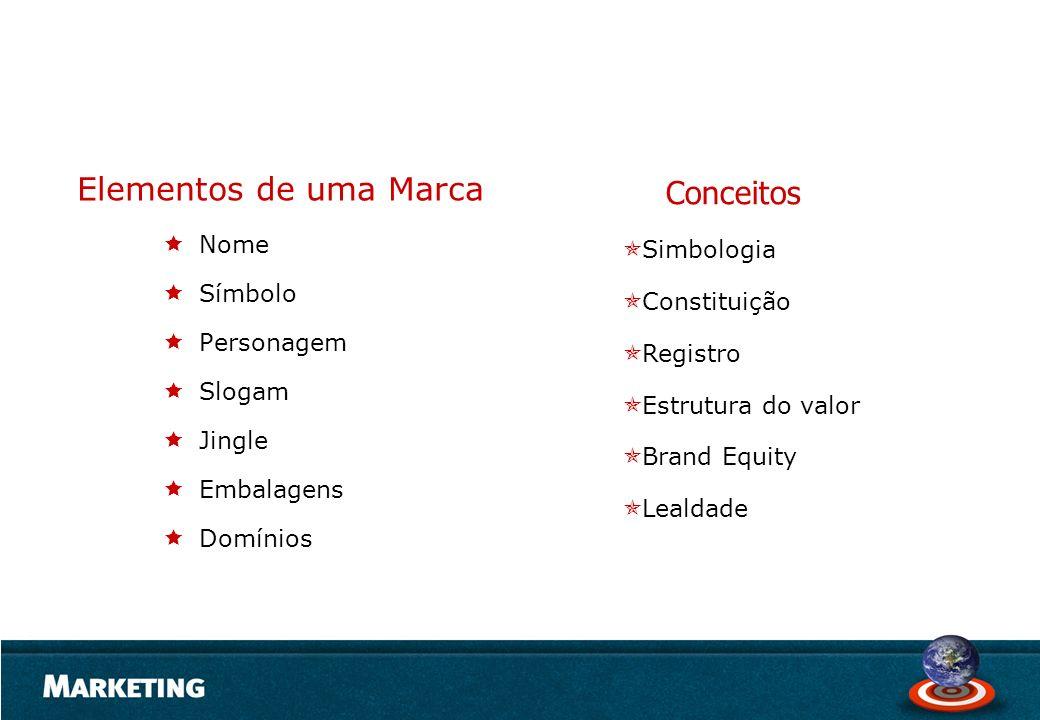Elementos de uma Marca Conceitos Nome Simbologia Símbolo Constituição