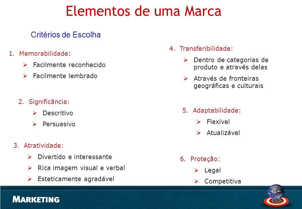 Elementos de uma Marca Critérios de Escolha Transferibilidade: