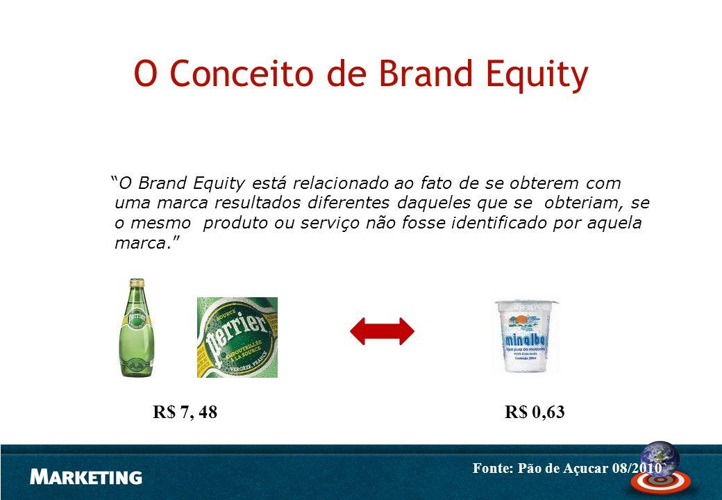 O Conceito de Brand Equity