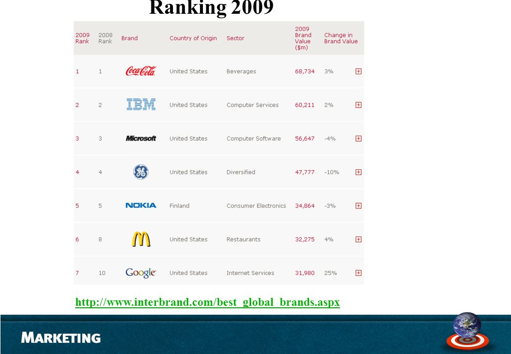 Ranking 2009 . http://www.interbrand.com/best_global_brands.aspx
