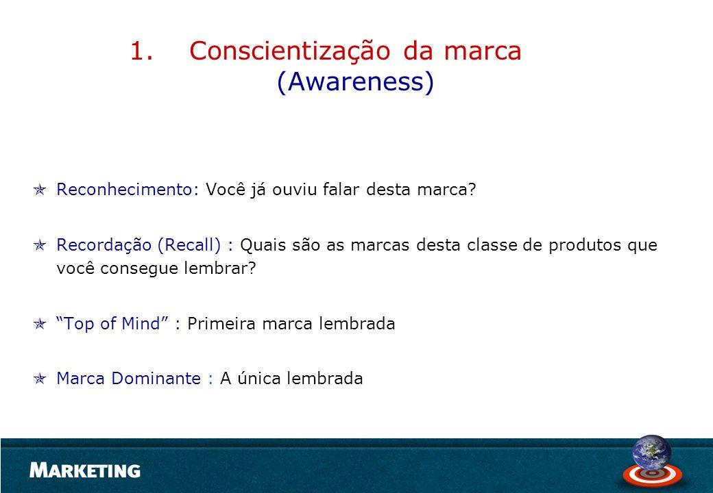 Conscientização da marca (Awareness)