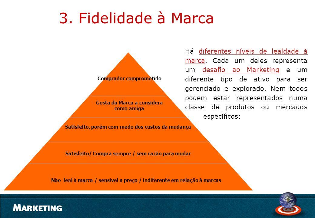 3. Fidelidade à Marca