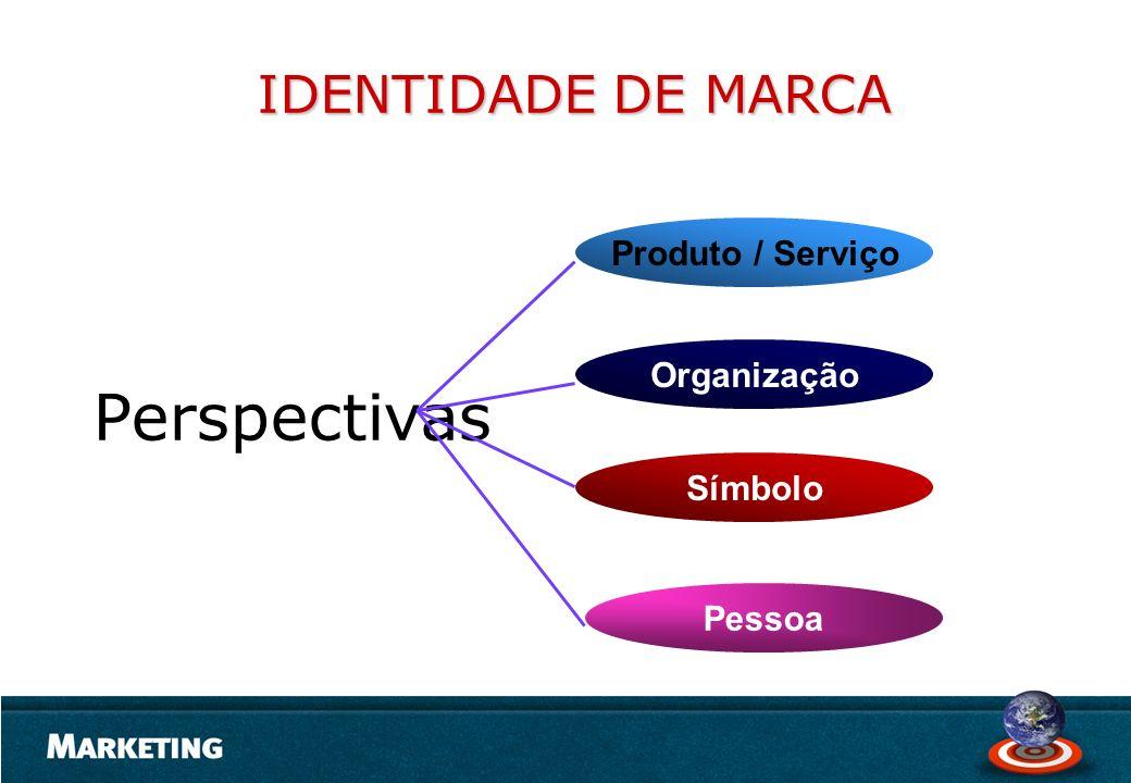 Perspectivas IDENTIDADE DE MARCA Produto / Serviço Organização Símbolo