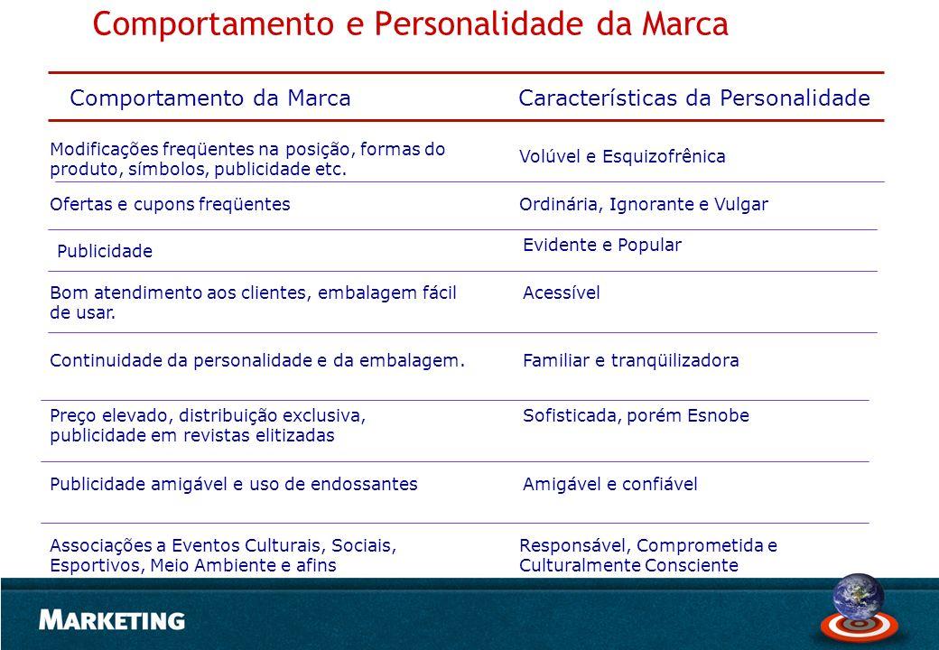 Comportamento e Personalidade da Marca