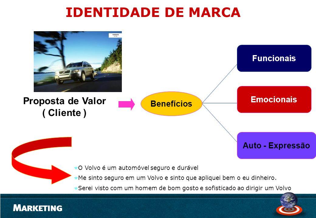 IDENTIDADE DE MARCA Proposta de Valor ( Cliente ) Funcionais