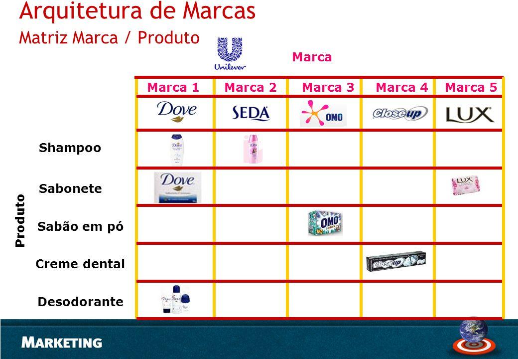 Arquitetura de Marcas Matriz Marca / Produto