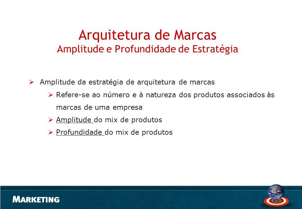 Arquitetura de Marcas Amplitude e Profundidade de Estratégia