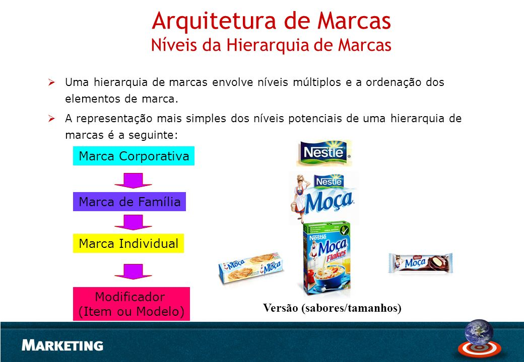 Arquitetura de Marcas Níveis da Hierarquia de Marcas