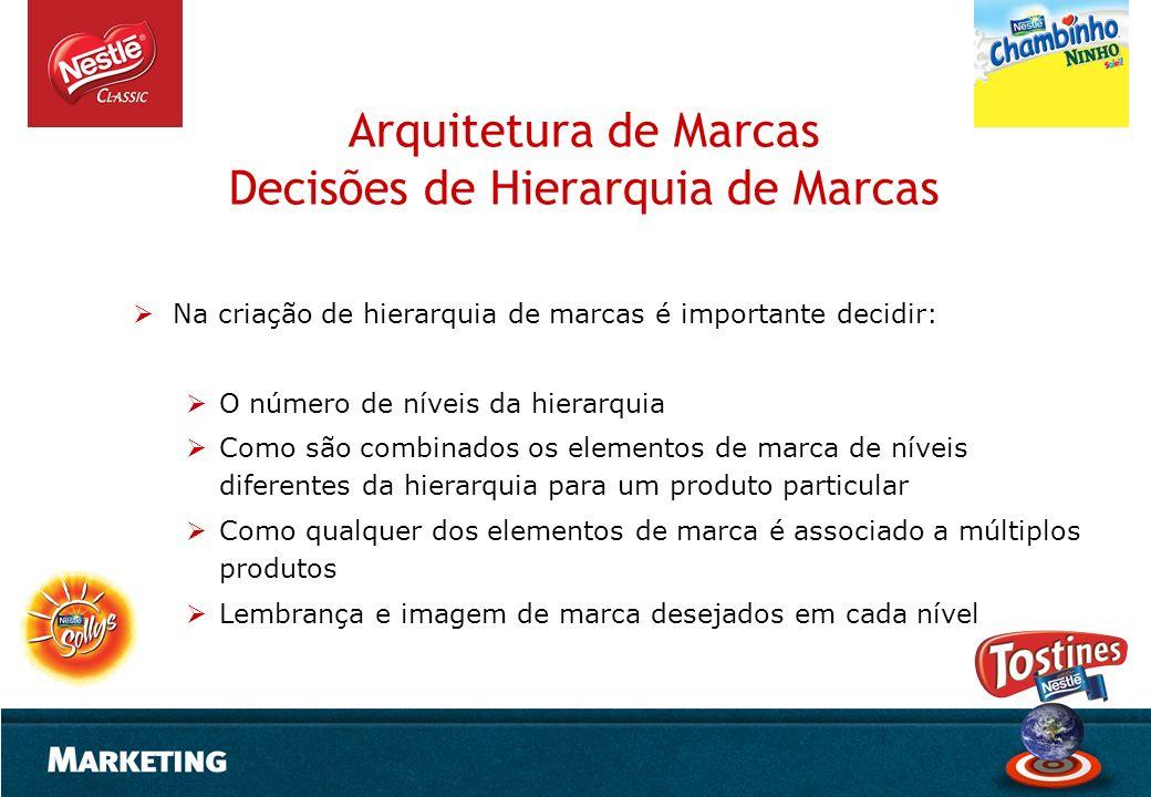 Arquitetura de Marcas Decisões de Hierarquia de Marcas