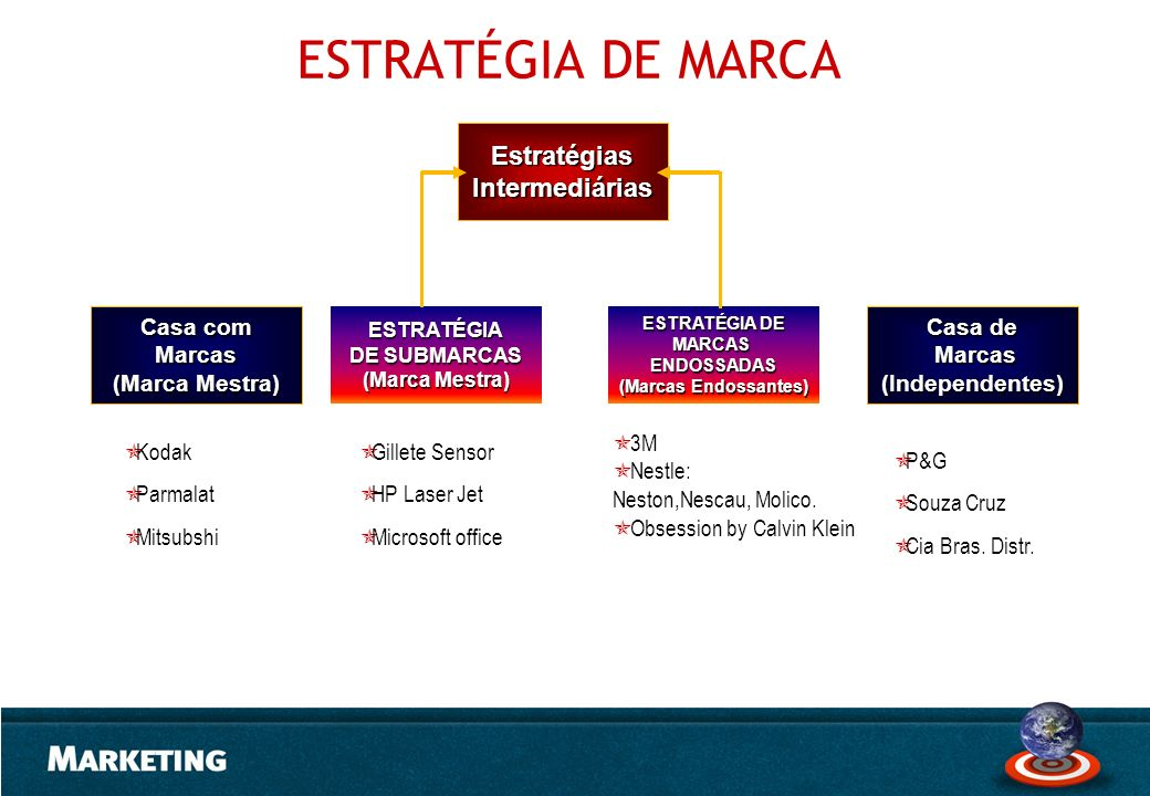 ESTRATÉGIA DE MARCA Estratégias Intermediárias Casa com Marcas