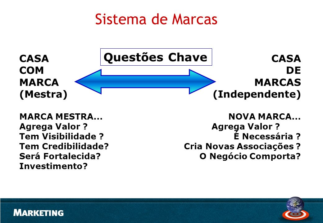 Sistema de Marcas Questões Chave CASA COM MARCA (Mestra) CASA DE