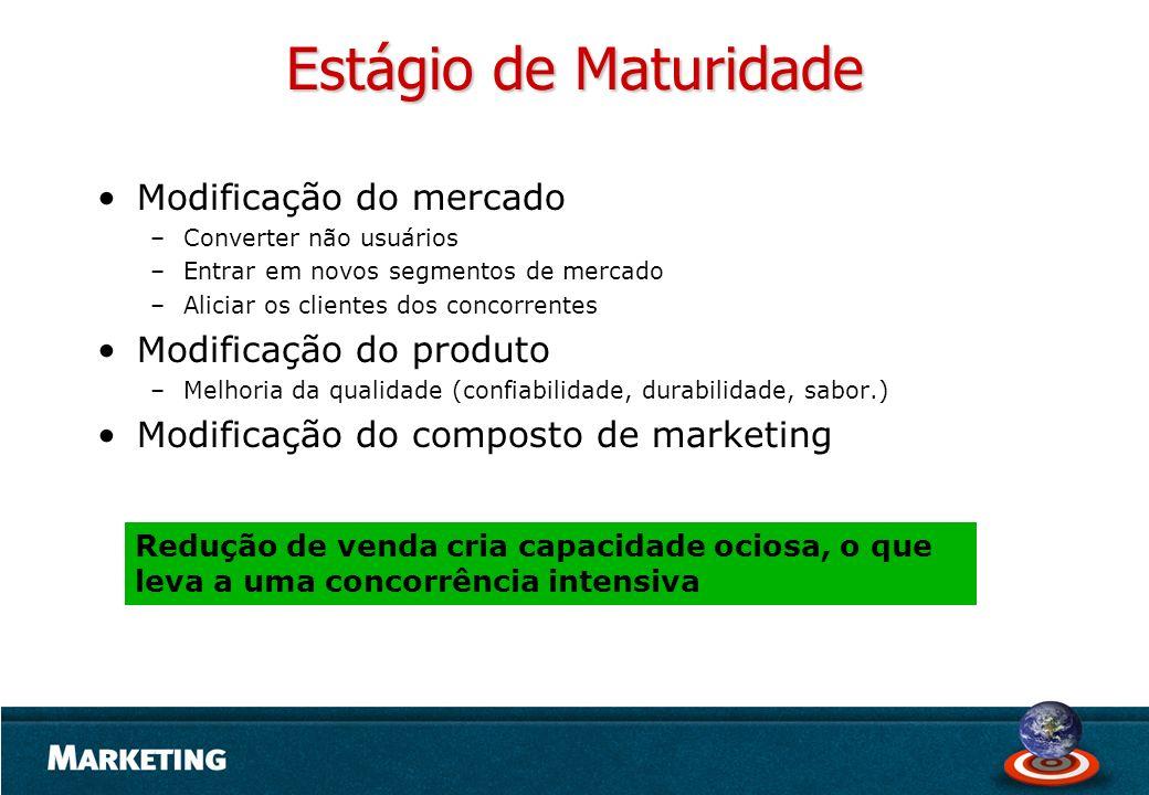 Estágio de Maturidade Modificação do mercado Modificação do produto