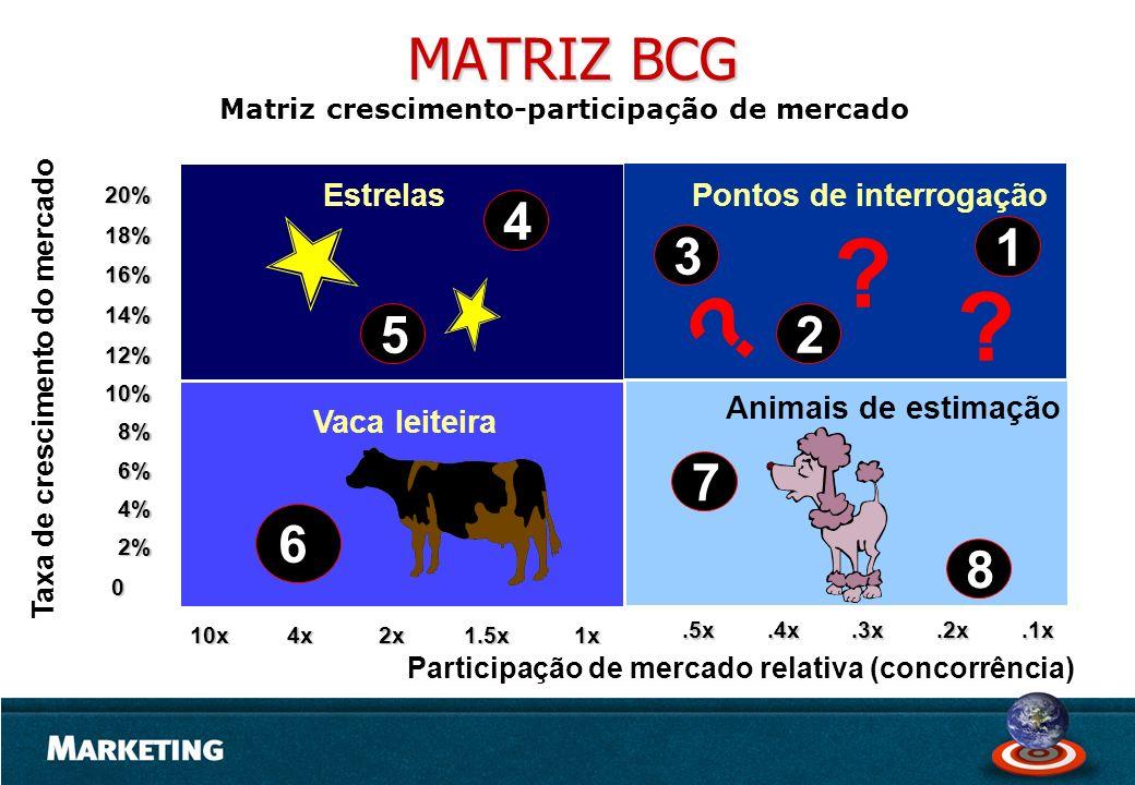 MATRIZ BCG 4 1 3 5 2 7 6 8 Estrelas Pontos de interrogação