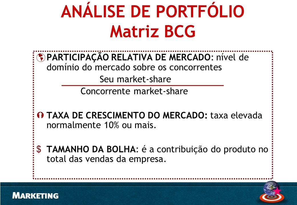ANÁLISE DE PORTFÓLIO Matriz BCG