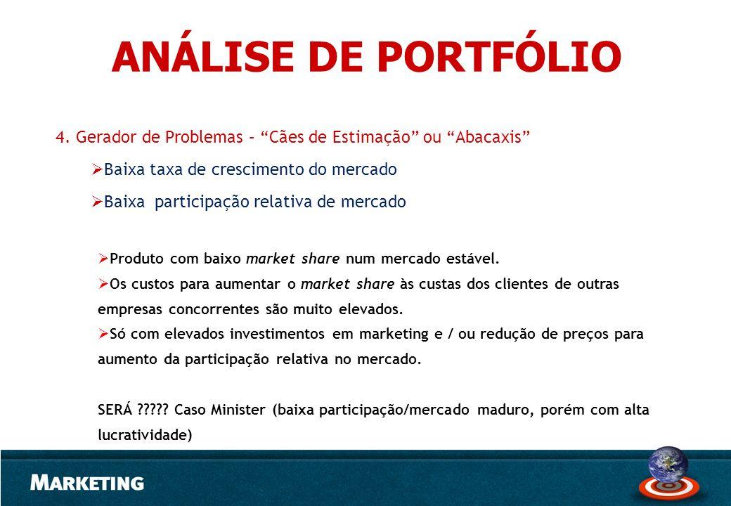 ANÁLISE DE PORTFÓLIO 4. Gerador de Problemas – Cães de Estimação ou Abacaxis Baixa taxa de crescimento do mercado.