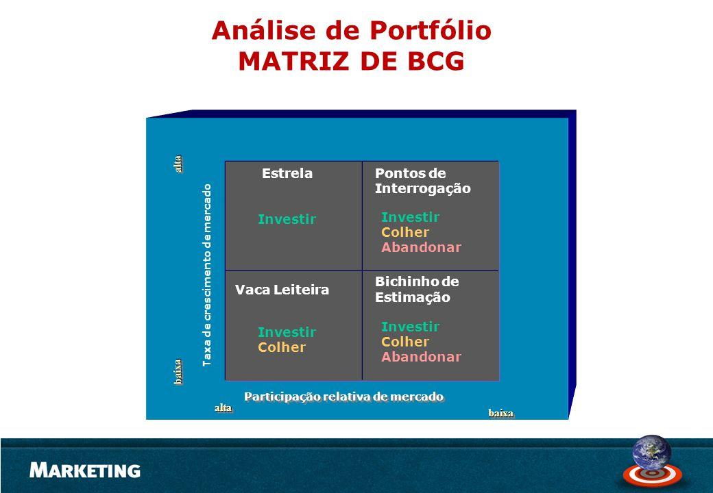 Análise de Portfólio MATRIZ DE BCG