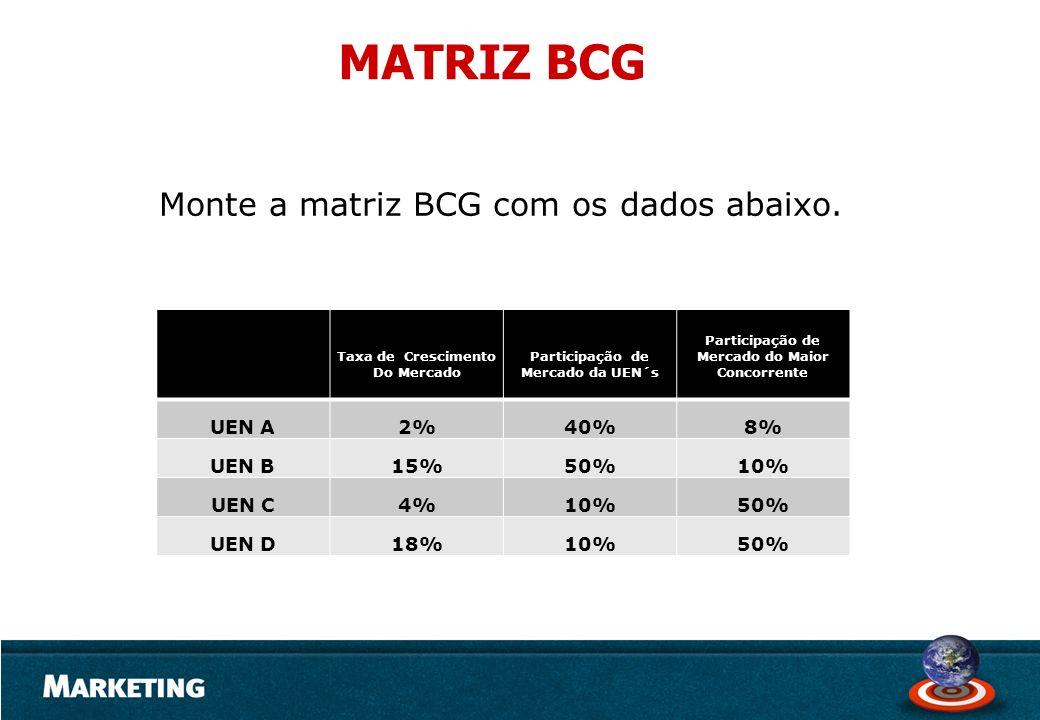 MATRIZ BCG Monte a matriz BCG com os dados abaixo. UEN A 2% 40% 8%