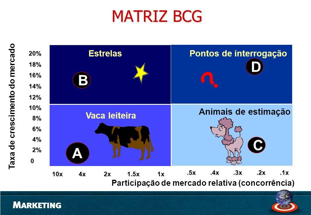 MATRIZ BCG D B C A Estrelas Pontos de interrogação