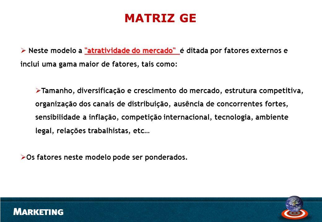 MATRIZ GE Neste modelo a atratividade do mercado é ditada por fatores externos e inclui uma gama maior de fatores, tais como: