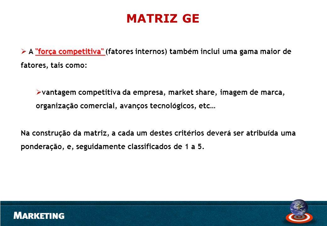MATRIZ GE A força competitiva (fatores internos) também inclui uma gama maior de fatores, tais como: